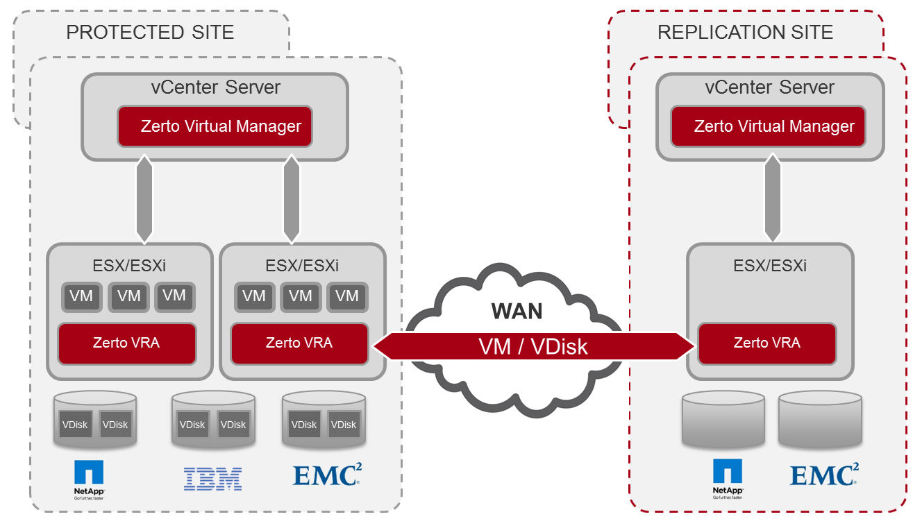 Replication over WAN - DR & Network Latency | Zerto