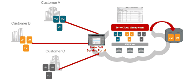 Simplified Disaster Recovery | Zerto