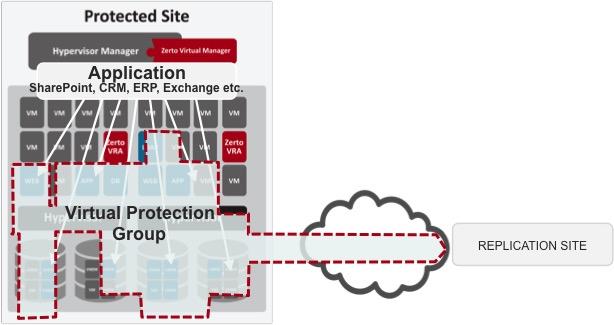 Virtual-Protection-Group-Hyper-V