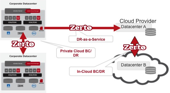 Zerto-Disaster-Recovery-as-a-Service