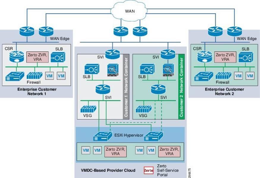 Zerto-VMware-VSAN