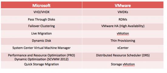 Hyper-V-for-VMware-Admins