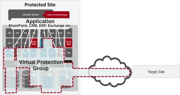 Virtual-Protection-Group-Amazon-AWS