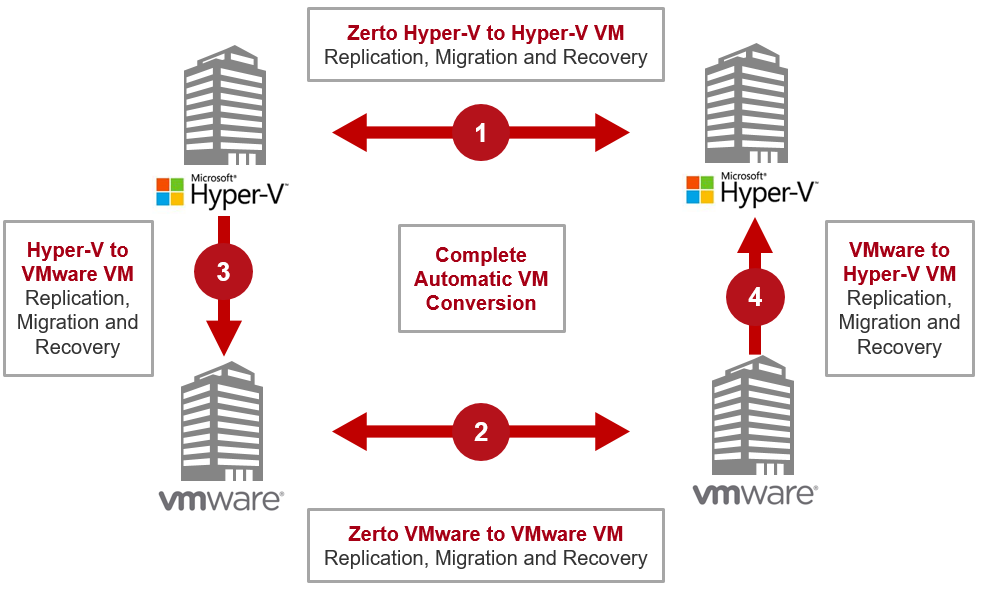 Zerto-Cross-Hypervisor-Replication-Hyper-V-&-VMware