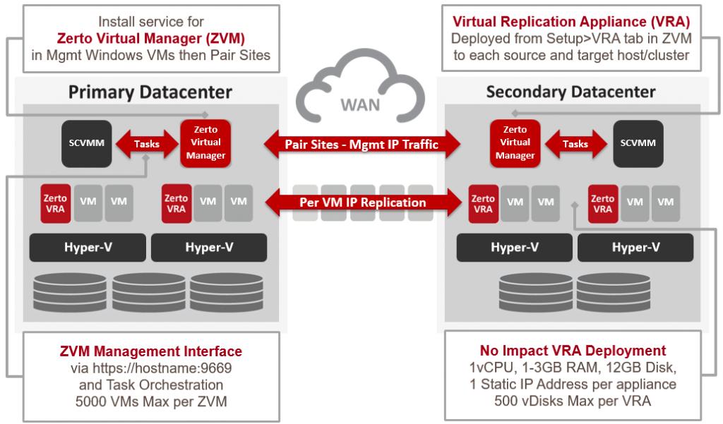 Zerto-Install-in-Microsoft-Hyper-V-Architecture