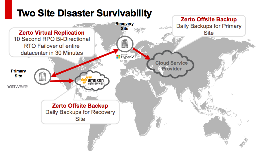Zerto-Two-Site-Disaster-Recovery