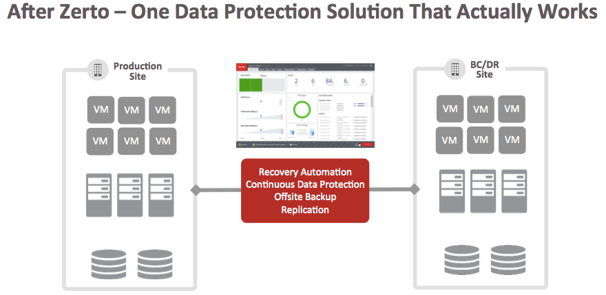 After-Zerto-One-Data-Protection-Solution-That-Actually-Works