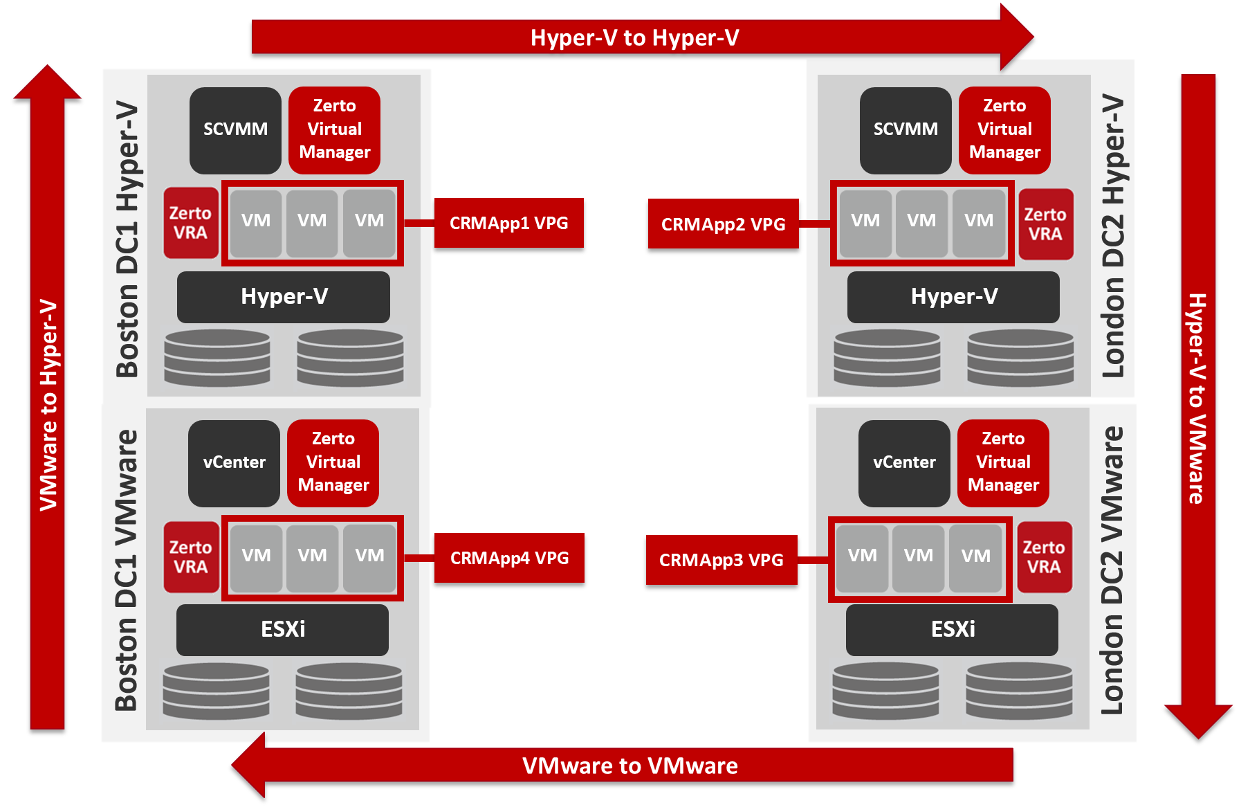 Cross-Hypervisor Replication for Hyper-V and VMware | Zerto