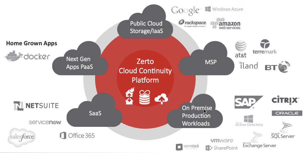 Zerto-Cloud-Continuity-Platform