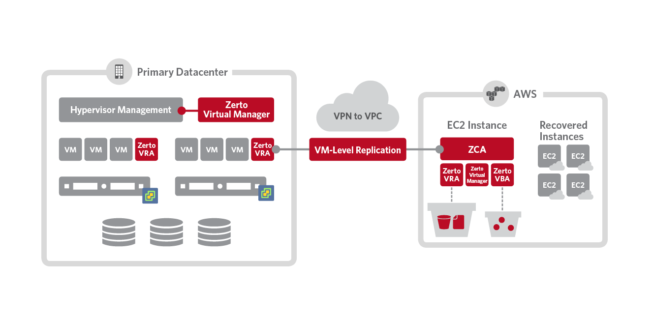 4 Things You Need to Know about Zerto Virtual Replication 4.0 | Zerto