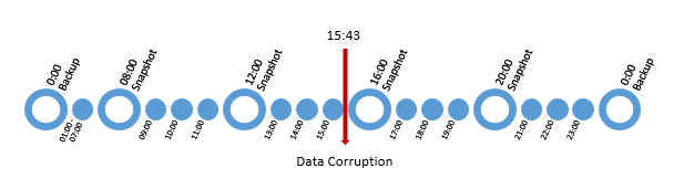 Data-Corruption