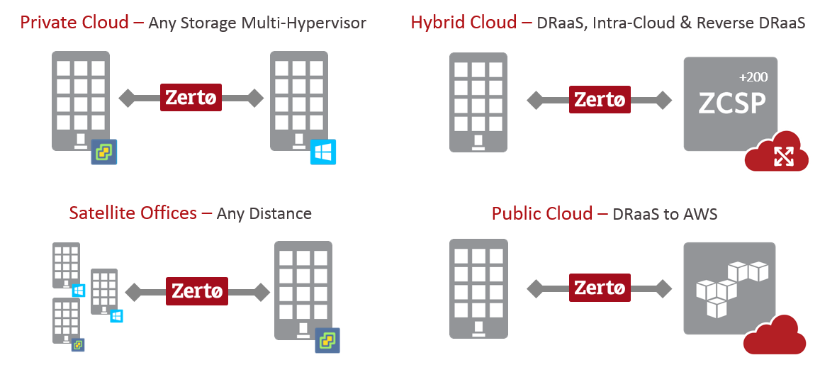Zerto Feature Benefits for Disaster Recovery