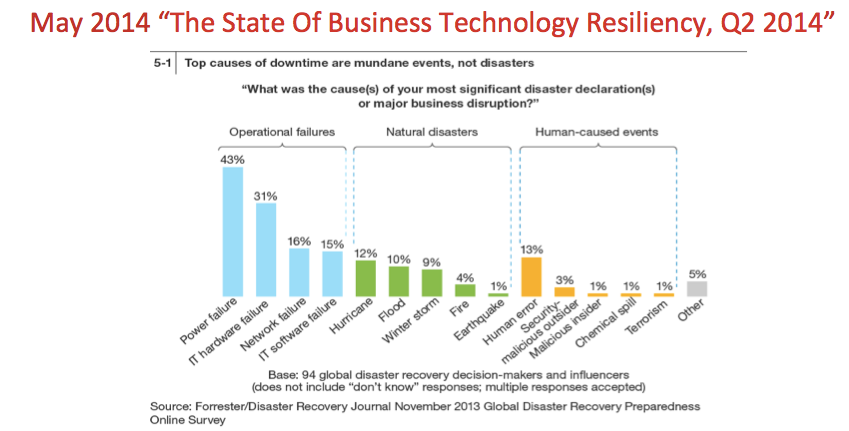 State of Business Technology
