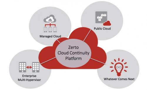 Zerto-Cloud-Continuity-Platform2-e1439891546210