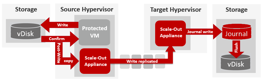 Scale-out-and-post-write-replication