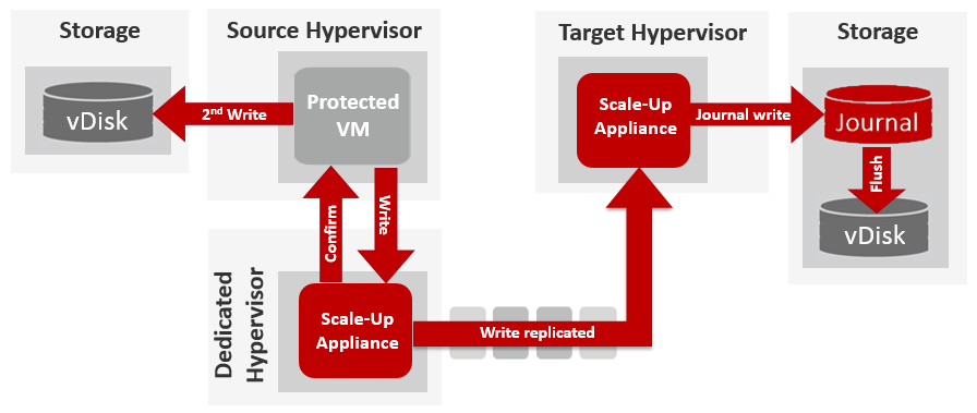 Scale-up-and-pre-write-replication
