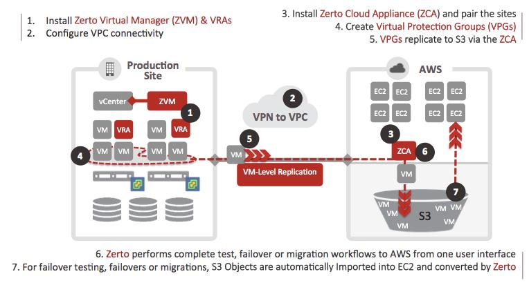 deploy-protect-virtual-machines-to-AWS