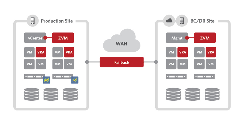 VMware vSphere Replication & Backup Software Solution | Zerto