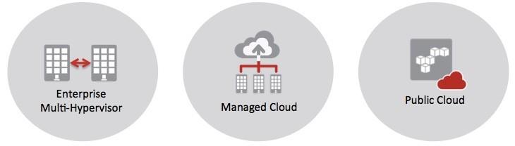 Cross-Hypervisor-Replication-Cloud-Continuity-Block