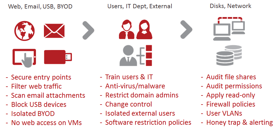 Protect-from-ransomware-image