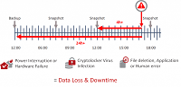 data-loss-and-downtime-image-during-ransomware-attack