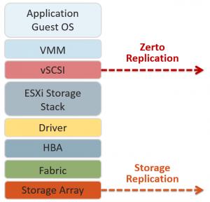 myth of zerto data loss 2