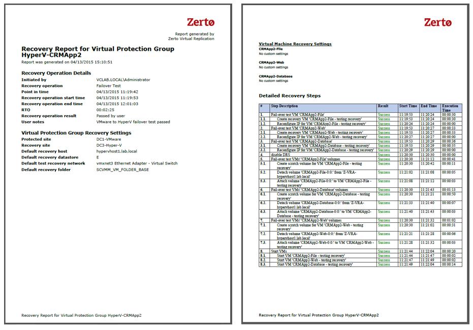 myth of zerto data loss 7