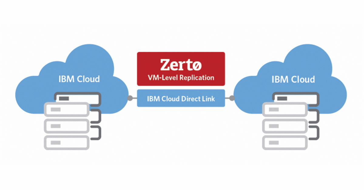 zerto technology company analysis Network monitoring and analysis network routing and switching  said zerto technology evangelist gjisbert janssen  the company aims to exploit a growing appetite for use of the cloud for.
