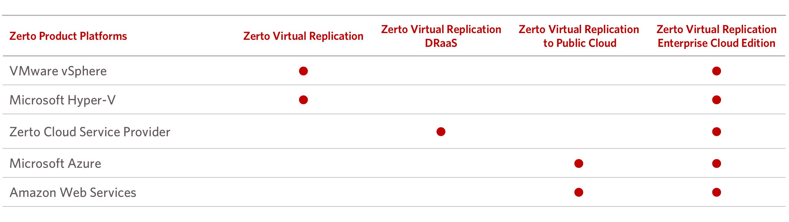zvr_replicationlicensematrix
