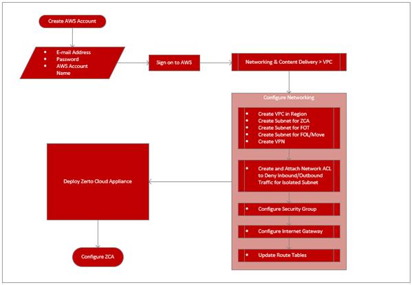 Configuring AWS for Zerto IT Resilience Platform   Zerto