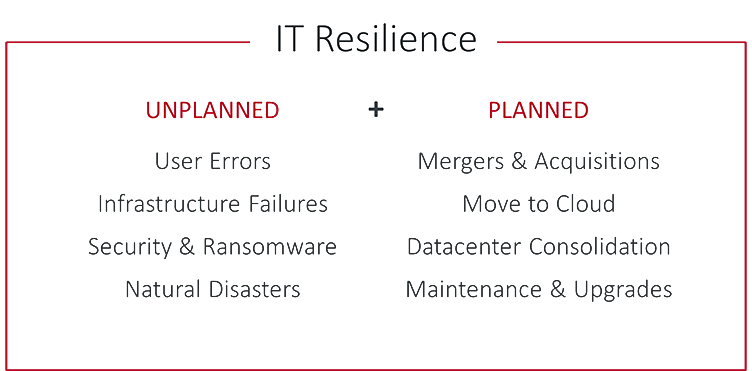 Chart of Planned & Unplanned Reasons for IT Resilience
