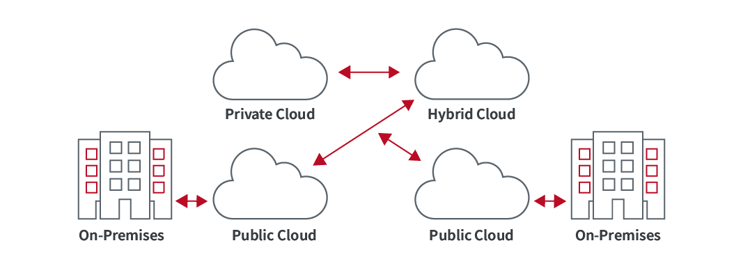 Modernize with IT Cloud