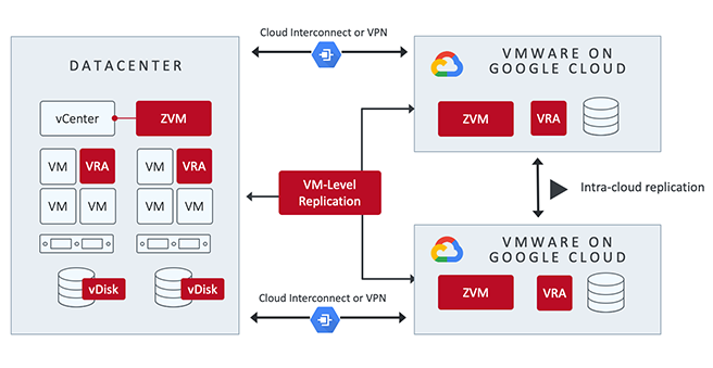 Zerto & Google Cloud